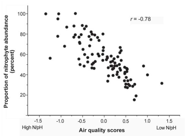 Scatterplot of the greater Central Valley, California calibration data showing the relationship between air quality score and the proportion of nitrophytic lichen abundance at each plot. Jovan, 2008