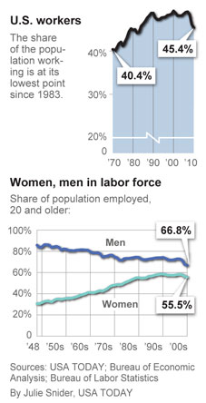 Percentage of US population working / Women and men in the labor force. Julie Snider / USA TODAY / Bureau of Economic Analysis /  Bureau of Labor Statistics