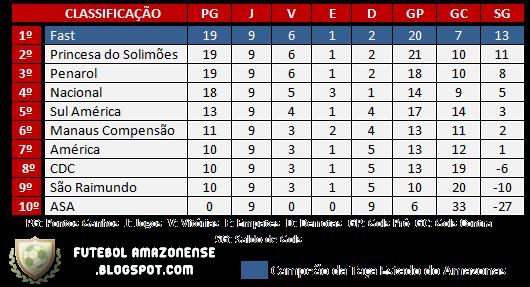 Classificação Campeonato Amazonense 2010 Primeira Fase - Rodada 9