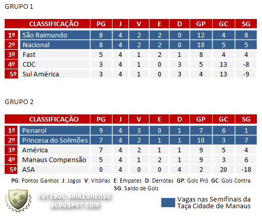 Classificação Campeonato Amazonense 2010 Segunda Fase - Rodada 5