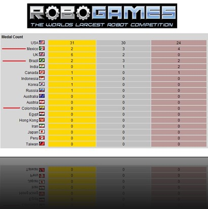 robogames2009