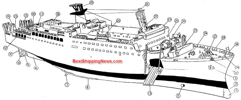 Car%20ferry%20carrying%20passenger Types of ships