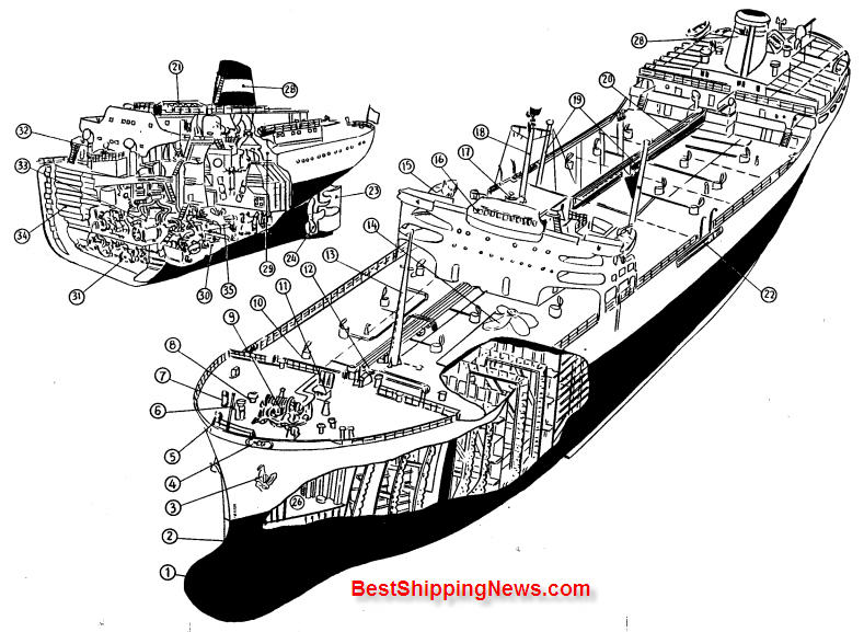 Oil%20tanker 3 Chemical tanker, Product tanker, Oil tanker ship types