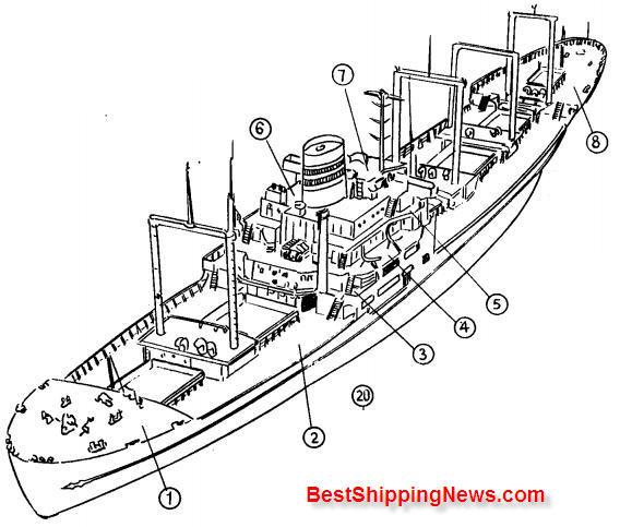 construction of ship