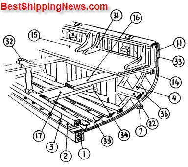 1 . Keel 2. Hog piece 3. Keelson 4. Bent frame, Timber 5. Garboard strake 6. Shell planking 7. Bilge rail 8. Seating plank 9. Filling piece 10. Topside planking 11 . Sheer strake 12. Capping gunwale 13. Gunwale 14. Rising 15 . Side benches 16. Thwart 17. Lower cross scat 18. Stanchion 19. Gang board 20. Buoyancy air tank 21 . Tank cleading 22. Bilge stringer 23. Life line 24. Life line handle 25. Lifting hook 26. Ring bolt 27 . Stern post 28 . Check piece 29 . Tiller 30 . Stem 31 . Thwart knee 32 . Mast clatch 33 . Rubber piece 34 . Seat chock 35 . Clutch socket 36 . Double skin diagonal 37 . Breast plate 38 . Deep floor 39 . Grating . 40 . Floor 41 . Stern frame 42 . Rudder plate 43 . Frame 44 . Handle lever 45 . Support point 46 . Bearing 47. Connecting rod 48. Gear box 49 . Universal point 50. Stuffing box 51 . Kawara, Siki 52. Nakadana 53 .Aori 54 .Uwadana 55 .Koberi 56 .Uwasuberi, Hunabuti 57 .Matura 58 .Komoti 59 .Sikiita, neda 60 . Tomo bari 61 . Deck 62. Lifting hook