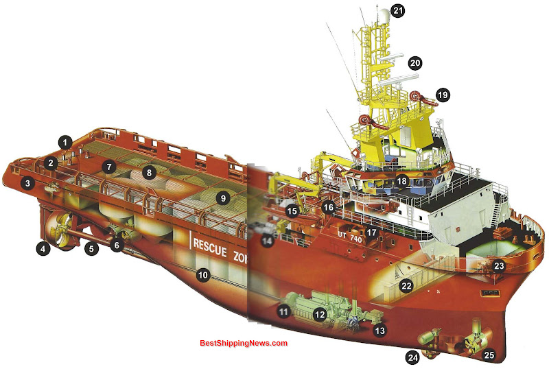 1. Stern roll for anchor handling 2. Stoppers for anchor handling 3. Steering engine 4. Starboard ducted propeller 5. Stern tube 6. Transverse thruster 7. Cofferdam 8. Tanks for dry bulk cargo e.g. cement 9. Mud tanks 10. Propeller shaft 11. (Reduction) Gear box 12. Main engine 13. Fire pump 14. Life rafts 15. MOB-boat with crane 16. Storage reel for steel wires for anchor handling 17. Anchor handling winch 18. Bridge with controls for deck gear and ship's steering 19. Fire fighting monitor 20. Radar antennas 21. Antenna for communication system / satellite antenna 22. Watertight bulkhead 23. Anchor windlass, below deck 24. Azimuth thruster 25. Bow thruster