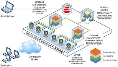 Unidesk_Architecture