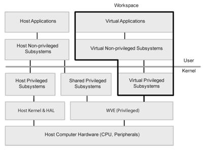 vDesk-Architecture