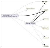 ComponentDependenciesDiagram