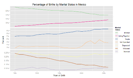 Percentage of Births by Marital Status in Mexico