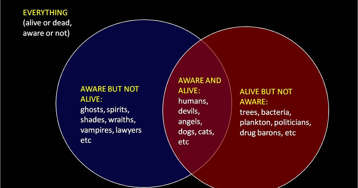 cosmic rapture venn diagrams rh cosmic rapture blogspot com Venn Diagram Template Venn Diagram Worksheet