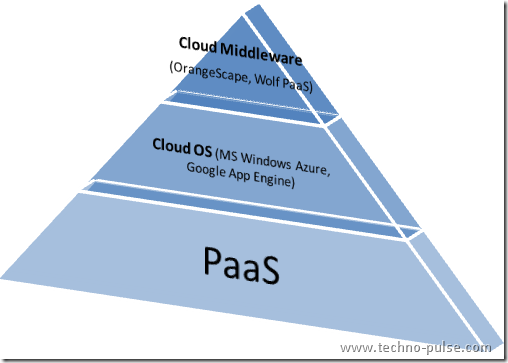 PaaS-Layers-Cloud OS-Middleware