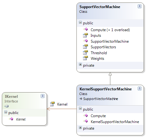 kernel support vector machine