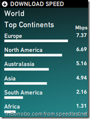 World Top Continents - download speed