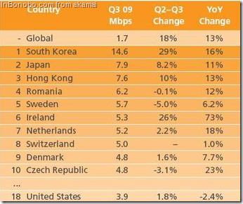 Top countries by connection speed Q3 2009 - table