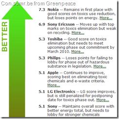 Greenpeace 2010 Green Guide