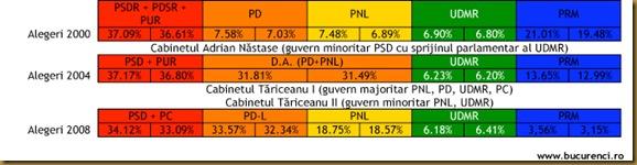 Tabel comparatie intre rezultatele alegerilor din 2000, 2004 si 2008