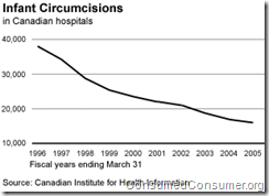 Infant circumcision in Canadian hospitals