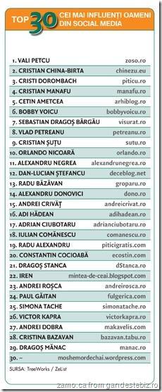 top-30