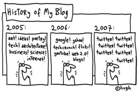 history-of-blog