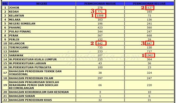 statistik egtukar rendah jun 2011