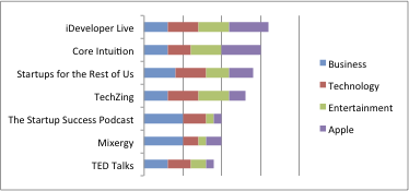 Podcast Rating Comparison