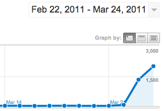 Dashboard-GoogleAnalytics-1-2011-03-26-10-51.png