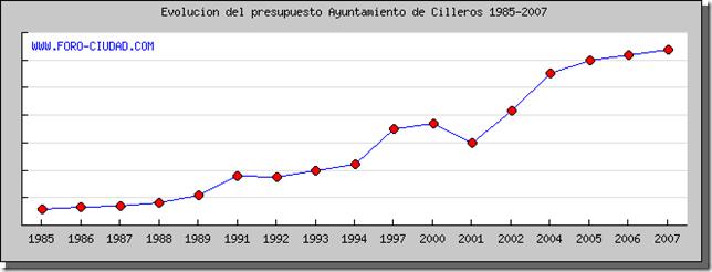 presupuestos municipales cilleros 1985 - 2007