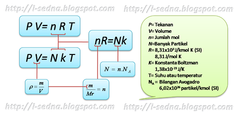 Persamaan Gas Ideal TKG 1 @ www.i-sedna.blogspot.com