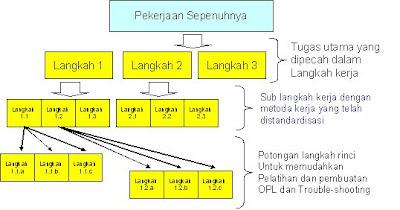 Prinsip ke 9 dari TOYOTA PRODUCTION SYSTEM