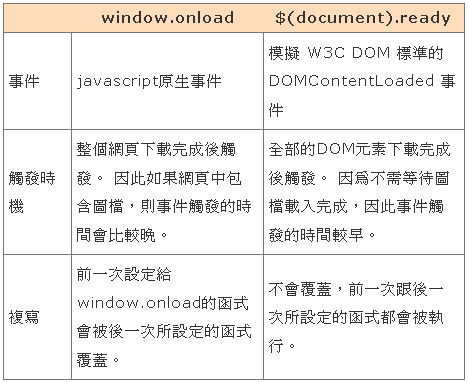 jquery document ready onload finalevil 39 s blog