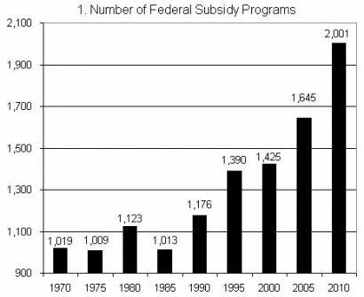 federal_programs
