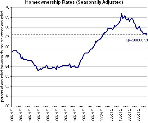 homeownership_rates
