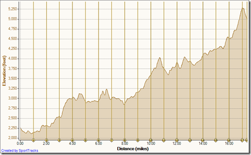 My Activities 11-6-2010, Elevation - Distance1