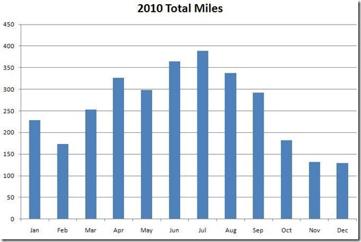 2010 miles