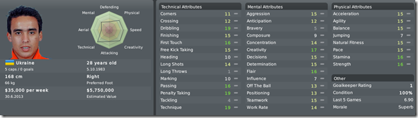 Jadson, Football Manager 2010
