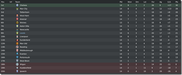 Premier League 2012/2013 started, FM 2010