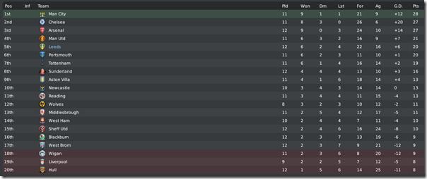 Premier League table in season #5