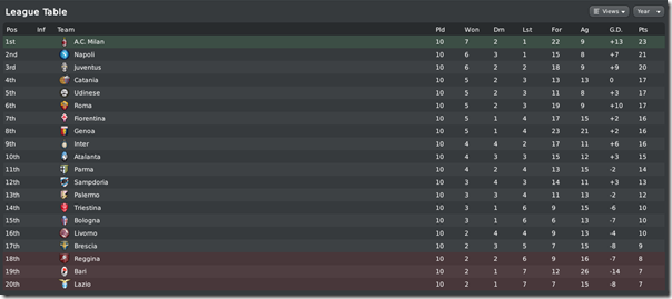Shocking last position of Lazio, Football Manager 2010