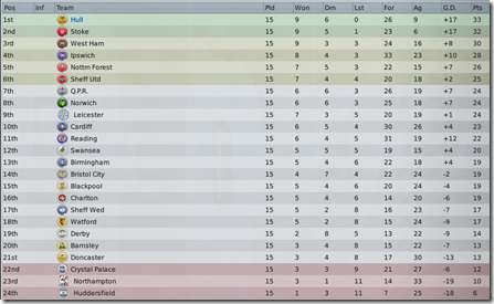 Hull has started in coca cola championship almost perfectly - Coca cola championship table ...