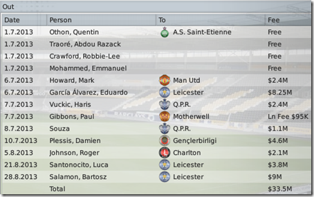 Sold players before season #6, FM 2009