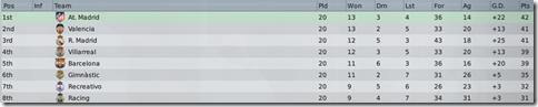 Top eight of Spain in Football Manager 2009