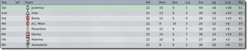 Top eight of Italy in FM2009