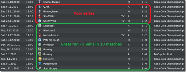 Short poor series and long great run by Leeds in Championship, FM 2010