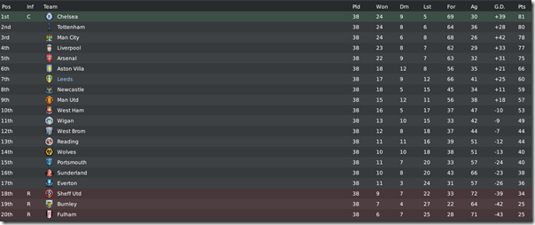 Premier League final table, season 6