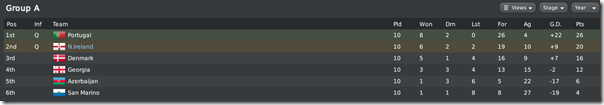 Nothern Ireland takes the 2nd position, FM10