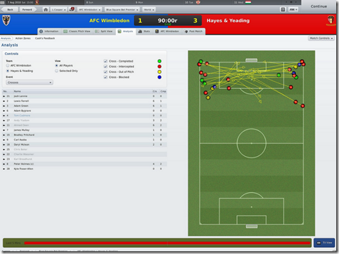 Crosses, Match analysis in FM 2011