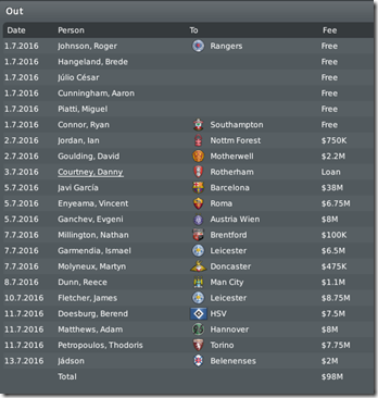 Long list of sold players, Football Manager 2010