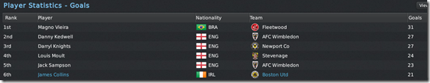 BSP league goalscorers in FM 2011