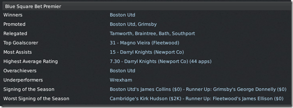Blue Square Premier league totals, FM 2011